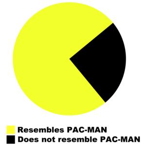 Pac-man Pie Chart - Resembles Pac-man